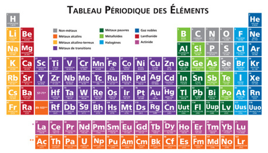 Photo collection tableau periodique des elements for U tableau periodique